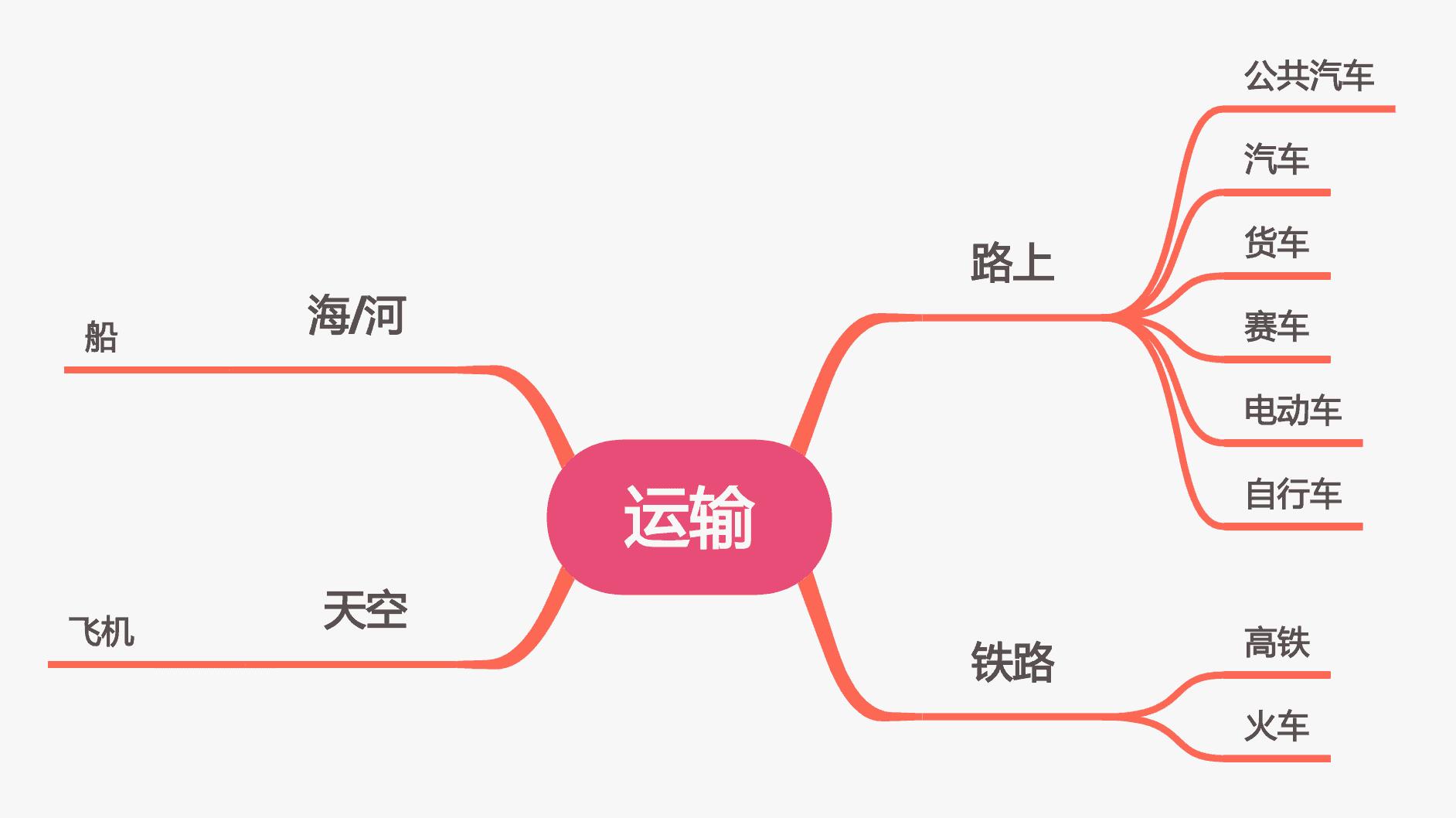 mindmap Chinese words