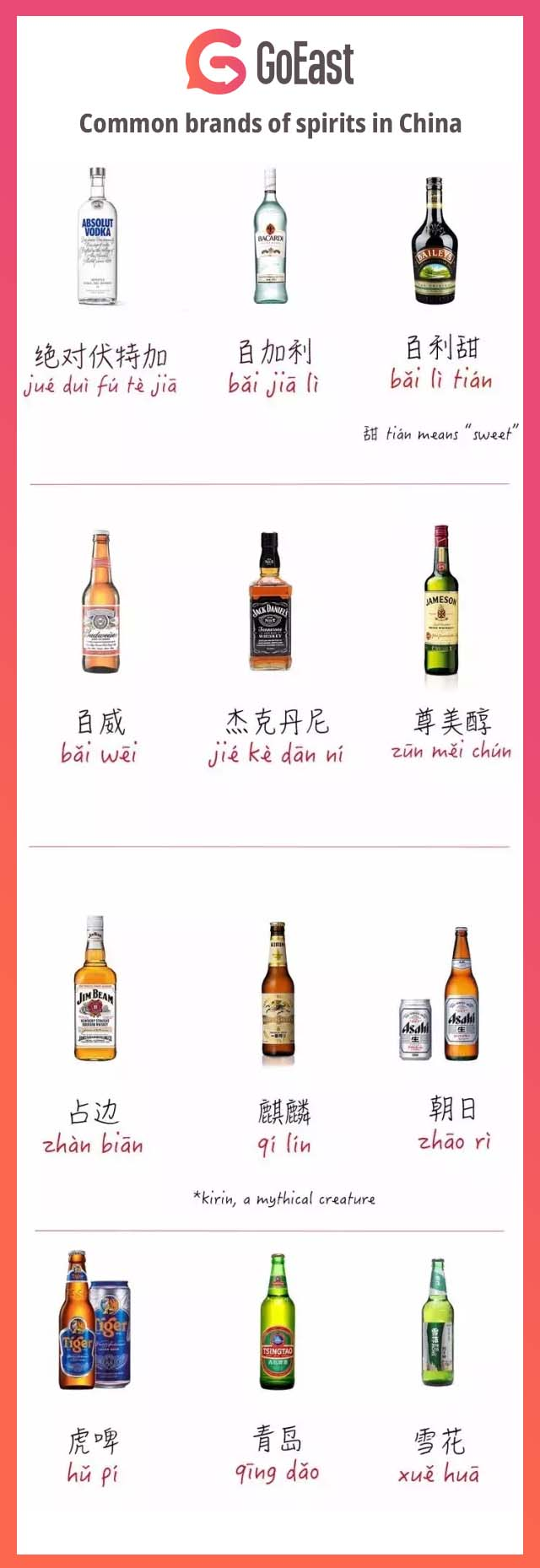 how to order a drink in Chinese