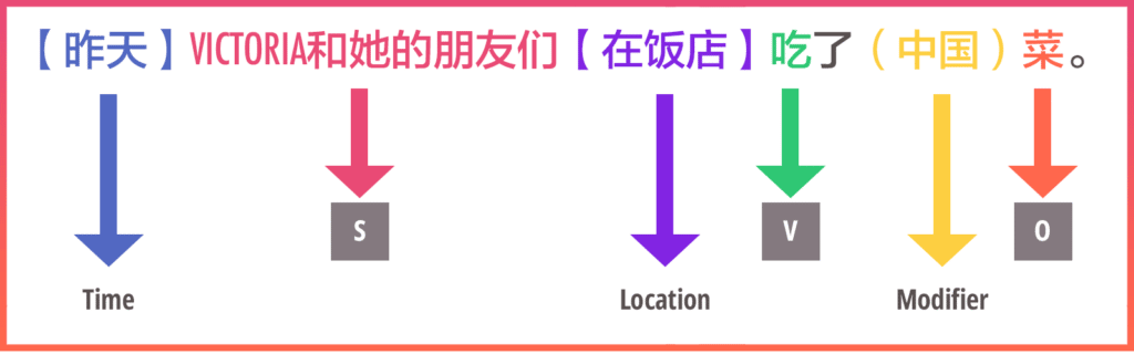Chinese word order & sentence structure